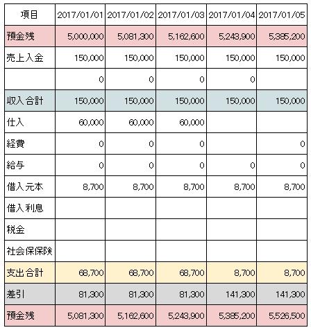 エクセルでの資金繰り管理表